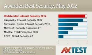 1BitDefender Antivirus 2012